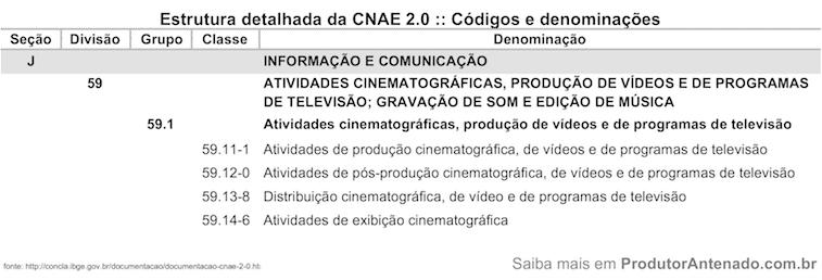 CNAE Produção Audiovisual - Produtor Antenado.com.br